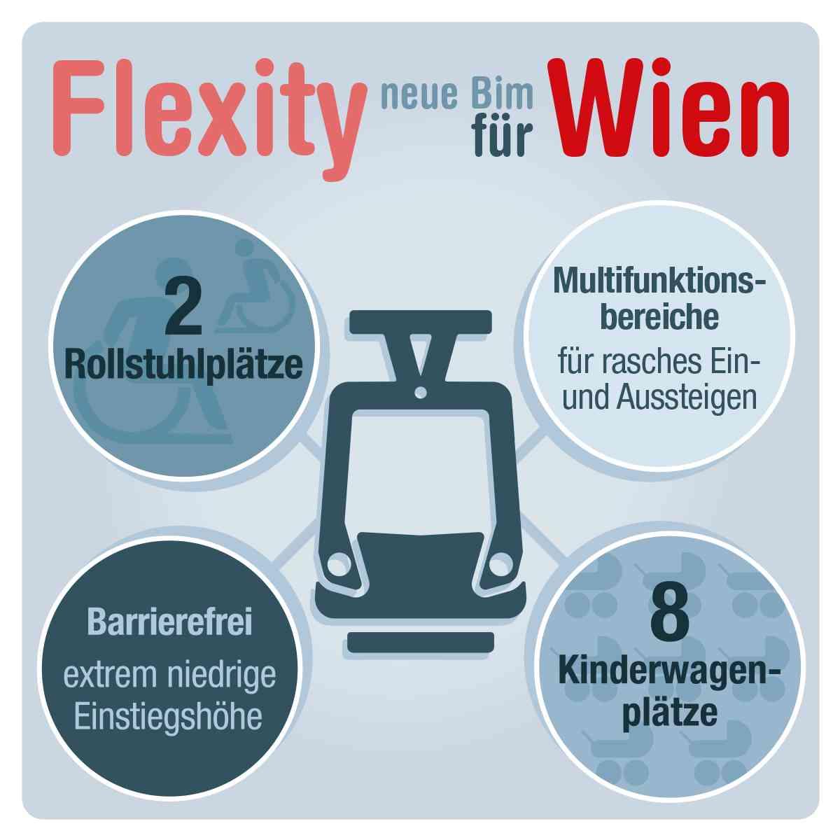 Der Flexity überzeugt mit einer flexiblen Innenraumgestaltung, die auf die Bedürfnisse der Fahrgäste eingeht.