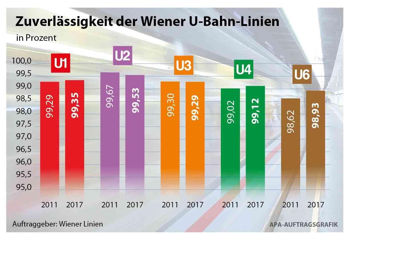 Die Zuverlässigkeit der U-Bahn-Linien im Vergleich.
