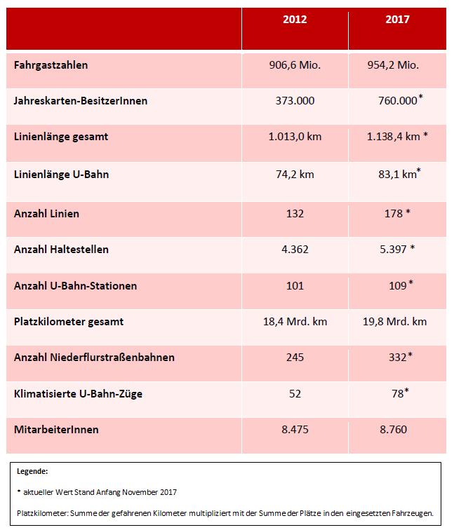 Entwicklung des öffentlichen Verkehrs in Wien 2012 - 2017