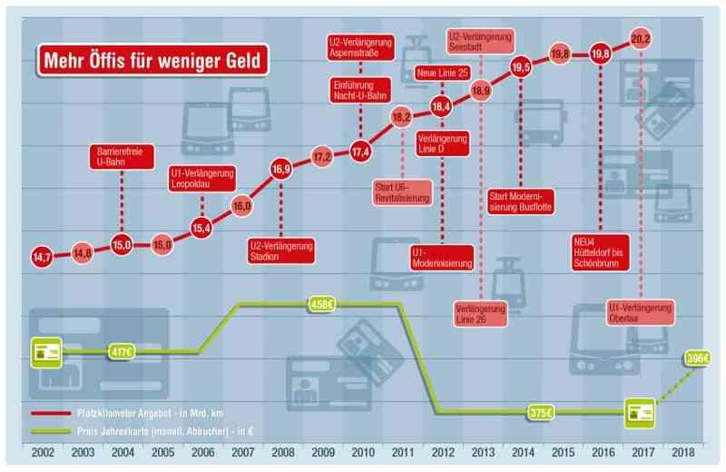 Die folgende Grafik zeigt, wie stark das Angebot in den vergangenen Jahren ausgebaut wurde und welche Modernisierungsprojekte durchgeführt wurden.