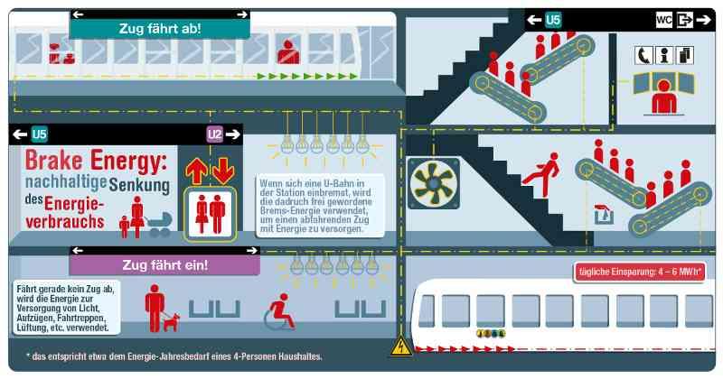 Die beim Bremsen gewonnene Energie kann andere Fahrzeuge in der Umgebung beim Anfahren antreiben, oder zur Versorgung von Anlagen wie Licht, Aufzügen, Rolltreppen, Lüftungen und sonstigem zur Verfügung stehen.