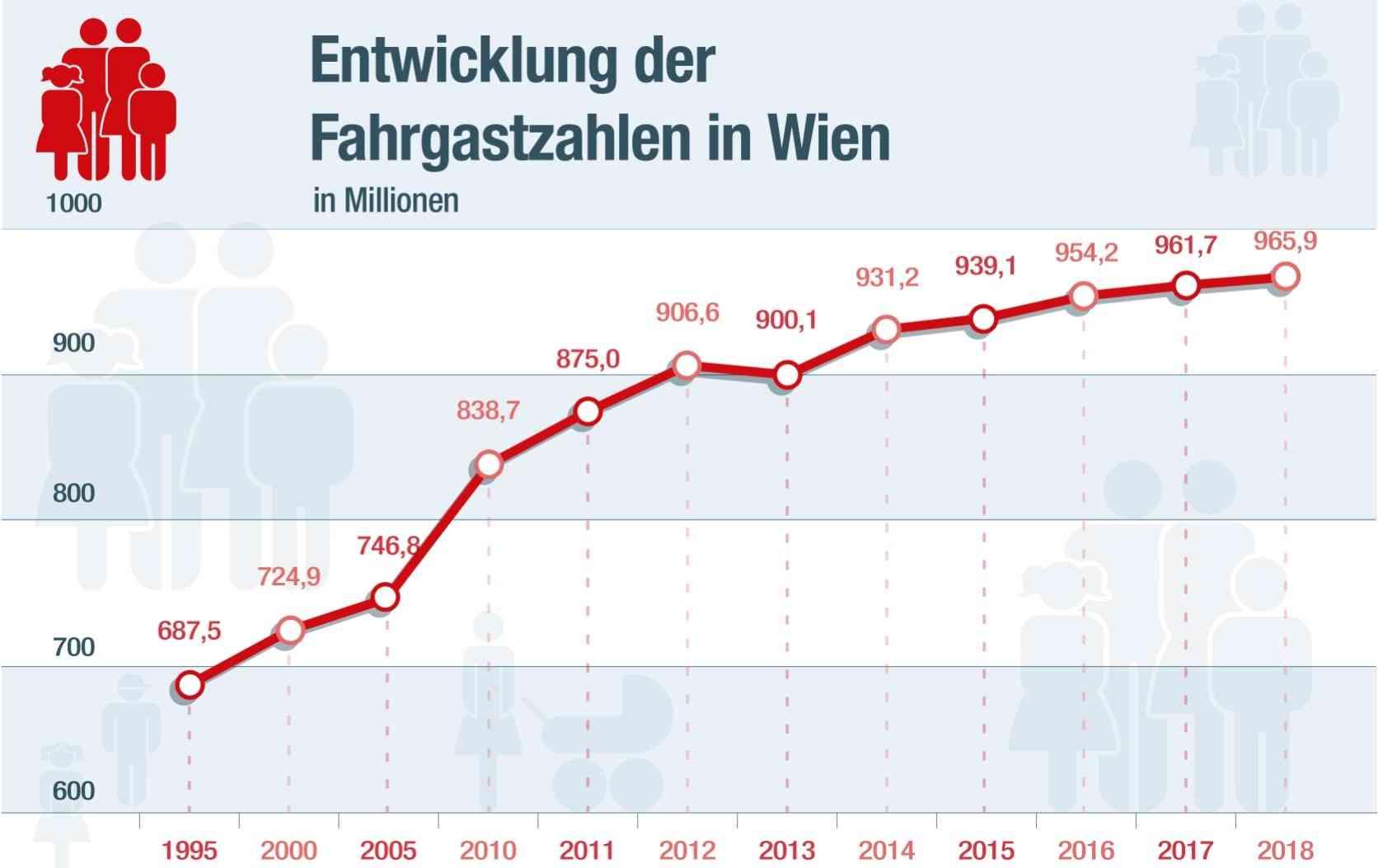 2018 transportierten die Wiener Linien 965,9 Mio. Fahrgäste, täglich sind es 2,6 Mio